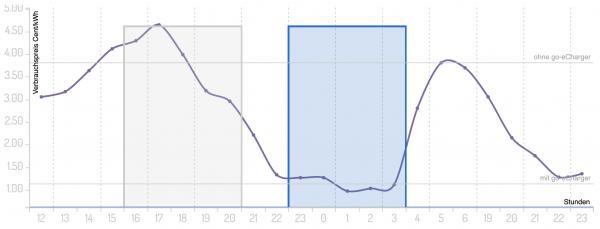 Grafischer Preisvergleich laden mit und ohne aWATTar-Anbindung